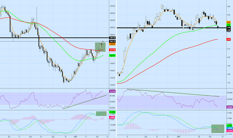 XAUUSD: Gold looking to test 1250