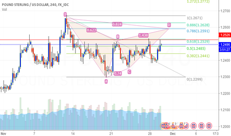 GBPUSD: GBP/USD 240 Possible Pattern Completion
