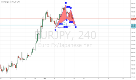EURJPY: EURJPY Setting Up Bullish Bat