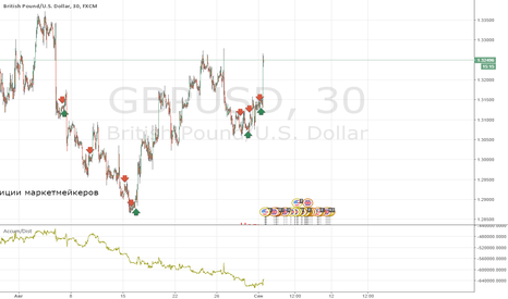 GBPUSD: Marketmakers positions