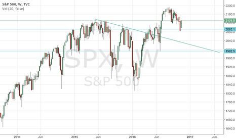 SPX: IF ALL THAT SUPPORT IS BROKEN, IT COULD GET UGLY