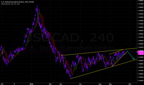 USDCAD: Cad will gain strength