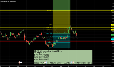 DUK: DUKe Energy Fib Retracement