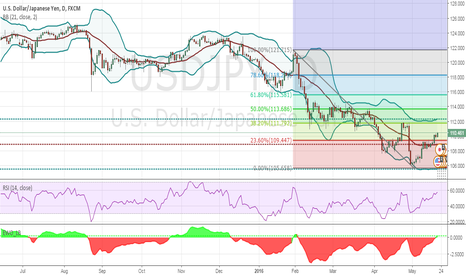 USDJPY: USDJPY Forecast for the Week