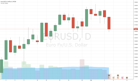 EURUSD: EUR/USD: Hawkish comments from Harker supported USD