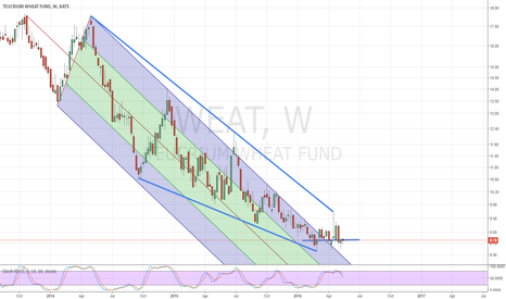 WEAT: DT or Long for WEAT