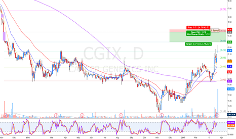 CGIX: premature alert but nice price to watch next weeks