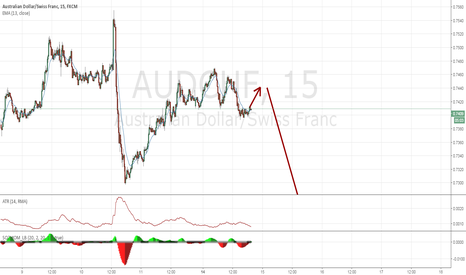 AUDCHF: (?) Trade of the month (?) Short AUDCHF