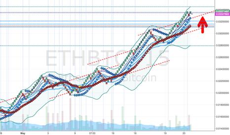 ETHBTC: Short ETCBTC