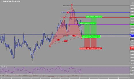 USDCAD: Potential Bullish Cypher Ready to Complete on USDCAD