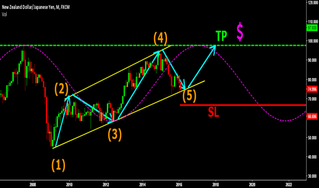 NZDJPY: MASSIVE INVESTMENT! ORDERS FILLED LOW RISK MASSIVE REWARD $$$$
