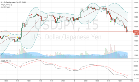 USDJPY: USDJPY - Buying Opportinuty