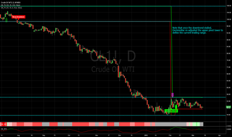 CL1!: Making sense of the price of oil.