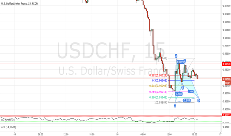 USDCHF: Potential bat pattern completion 15 minute chart