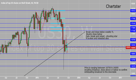 US30: DOW consolidation