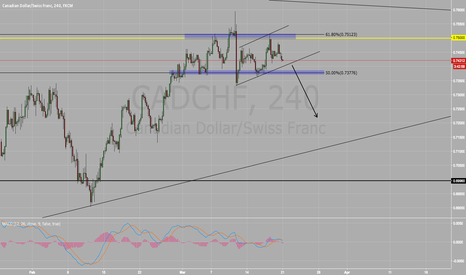 CADCHF: Short On CAD/CHF SELL SELL SELL !!!
