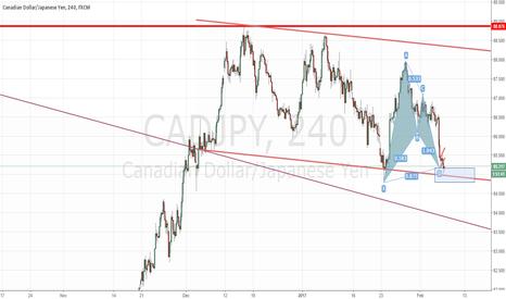 CADJPY: cadjpy - 1h