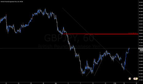 GBPJPY: Potential area to go short