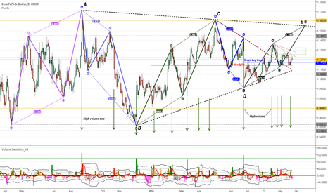 EURUSD: EURUSD still waiting for completion of the corrective structure