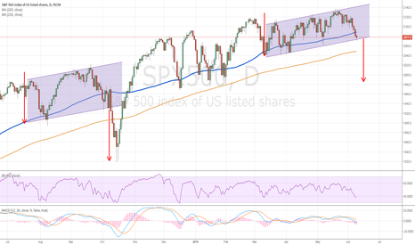 SPX500: Possible Bearish Outcome if breaks