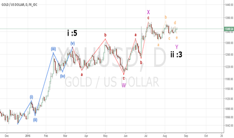 XAUUSD: GOLD is going to 14xx - 15xx