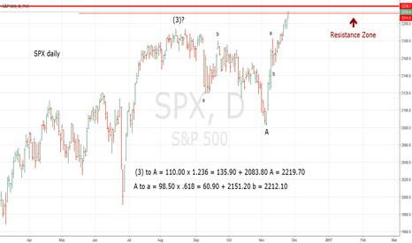 SPX: SPX Resistance Zone