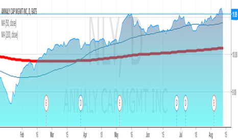 NLY: ANNALY CAP MGMT:INVEST FOR DIVIDEND