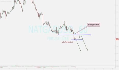 NATGASUSD: watching ...sell