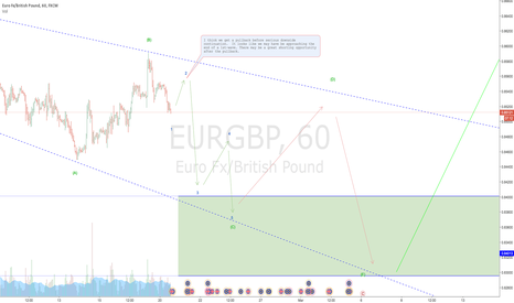 EURGBP: EURGBP setting up for more decline?