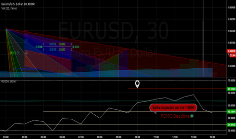 EURUSD: FOMC // Trading the speeches (scalping idea) on 1.06