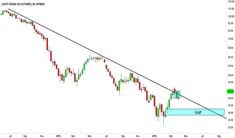 CL1!: CL1!, Downtrend line broken