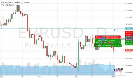 EURUSD: EU fall coming