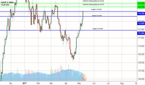 USDJPY: usd/jpy analysis for this week from 9 to 12 May
