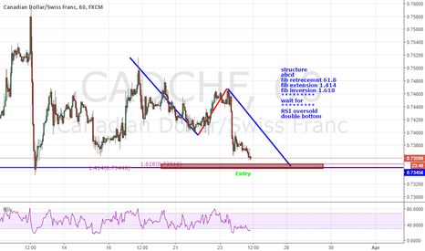 CADCHF: Cadchf long opportunity