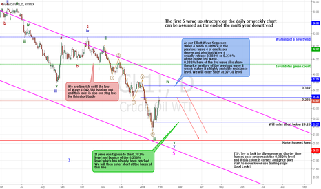 CL1!: CRUDE OIL Probably In Wave 5 (Short)