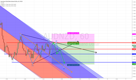 AUDNZD: Wolfe Waves trading the trend, Aud/Nzd/ 1hr