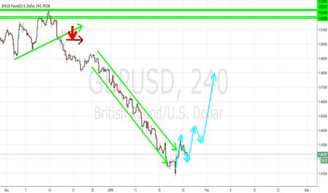 GBPUSD: MyThoughts On GPU/USD