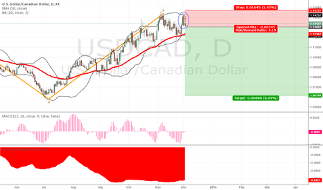 USDCAD: USDCAD - Is Canada doomed after Black Friday?