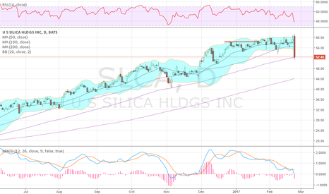 SLCA: having a bad day following earnings