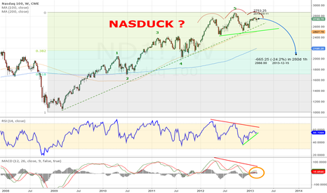 ND1!: Nasdaq - lame duck ?