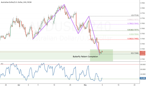 AUDUSD: Butterfly Pattern Completed AUDUSD