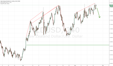 NZDUSD: NZDUSD SHORT: Fundamental and Technical