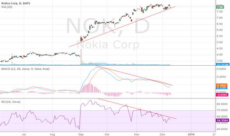 NOK: Divergence....