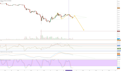 BTCUSD: uptrend into wedge downtrend out?