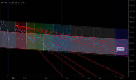BTCUSD: time patterns, repeating fractal, price band