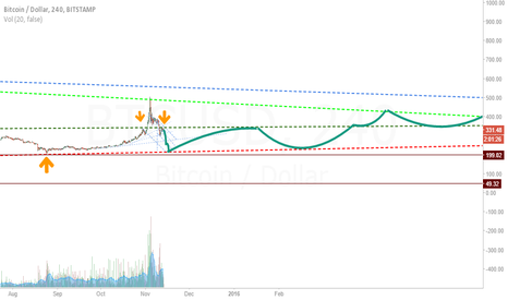 BTCUSD: What I think bitcoin will do in the longterm