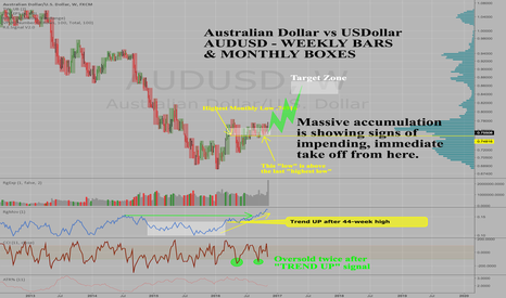 AUDUSD: Australian Dollar AUDUSD set up for a 10% rally