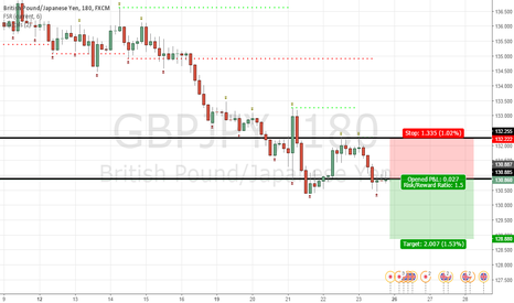 GBPJPY: GBPJPY SELL @ 130.86