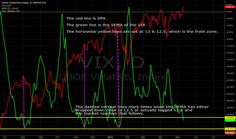VIX: $VIX 5EMA, 05/12/2014: 5EMA enters froth zone