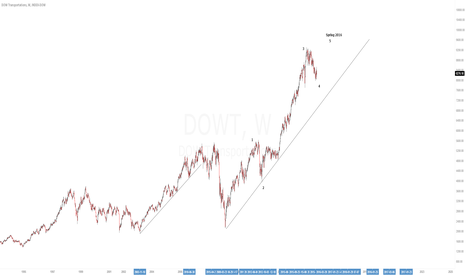 DOWT: Wave 5 up target spring 2016